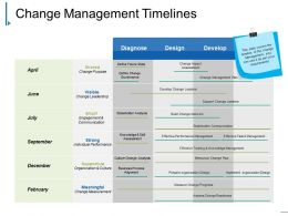 Change Management Timelines Powerpoint Slide Presentation Examples