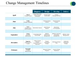 Change Management Timelines Powerpoint Slide Show