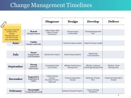 Change Management Timelines Powerpoint Templates Microsoft