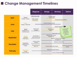 Change Management Timelines Ppt Layouts Microsoft