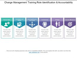 Change Management Training Role Identification And Accountability