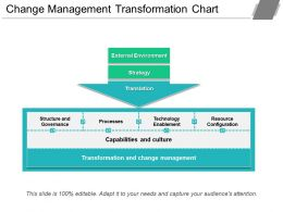 Change Management Transformation Chart Ppt Sample File