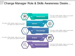 Change Manager Role And Skills Awareness Desire Knowledge Reinforcement