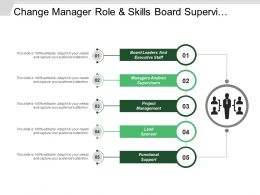 Change Manager Role And Skills Board Supervisor Project Management