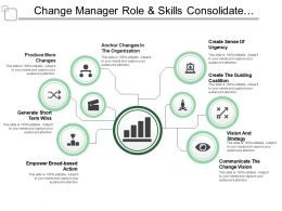 Change Manager Role And Skills Consolidate Communicate Vision
