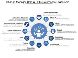 Change Manager Role And Skills References Leadership Management