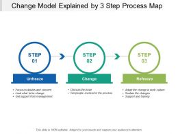 Change Model Explained By 3 Step Process Map