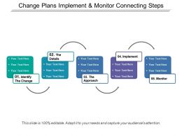 Change Plans Implement And Monitor Connecting Steps