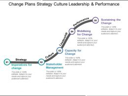 Change Plans Strategy Culture Leadership And Performance