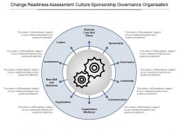 Change Readiness Assessment Culture Sponsorship Governance Organisation