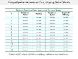 Change Readiness Assessment Factor Urgency Status Difficulty