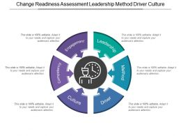 Change Readiness Assessment Leadership Method Driver Culture