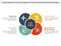 Change Request Process Flow Diagram Showing Change Request And Implementation