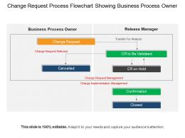 Change Request Process Flowchart Showing Business Process Owner