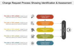 Change Request Process Showing Identification And Assessment