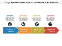 Change Request Process Steps With Verification And Re Evaluation