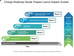 Change Roadmap Decide Prepare Launch Expand Sustain