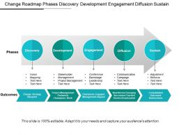 Change Roadmap Phases Discovery Development Engagement Diffusion Sustain