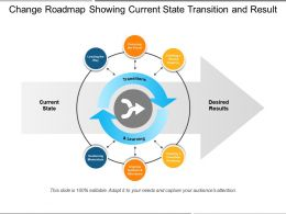 Change Roadmap Showing Current State Transition And Result