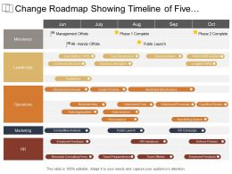 Change Roadmap Showing Timeline Of Five Month Include Marketing Operations And Leadership