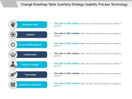 Change Roadmap Table Quarterly Strategy Usability Process Technology