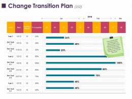 Change Transition Plan 2 2 Ppt Layouts Slide