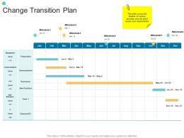 Change Transition Plan Organizational Change Strategic Plan Ppt Mockup