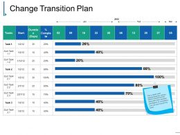 Change Transition Plan Powerpoint Slide Themes