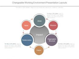 Changeable Working Environment Presentation Layouts