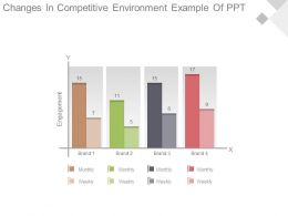 Changes In Competitive Environment Example Of Ppt