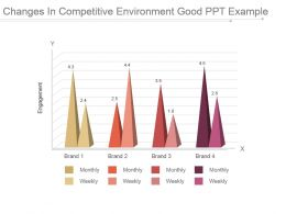 changes_in_competitive_environment_good_ppt_example_Slide01