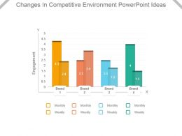 Changes In Competitive Environment Powerpoint Ideas