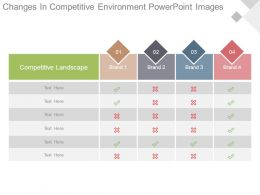 Changes In Competitive Environment Powerpoint Images