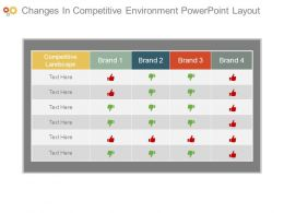 Changes In Competitive Environment Powerpoint Layout