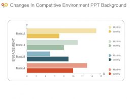 Changes In Competitive Environment Ppt Background