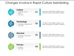 Changes Involve In Rapid Culture Assimilating