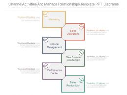 Channel Activities And Manage Relationships Template Ppt Diagrams