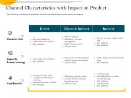 Channel Characteristics With Impact On Product Force Ppt Powerpoint Presentation File Grid