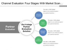 Channel Evaluation Four Stages With Market Scan Recommendations