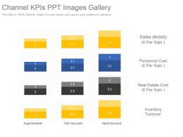 Channel Kpis Ppt Images Gallery