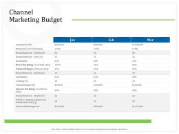 Channel Marketing Budget Headcount Ppt Powerpoint Presentation Infographics Graphic Tips