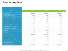 Channel Marketing Budget Ppt Powerpoint Presentation Portfolio File