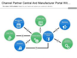 Channel Partner Central And Manufacturer Portal With Marketing And Channel Operations