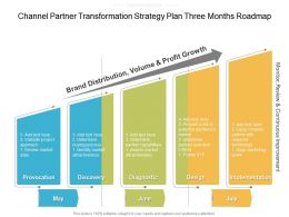 Channel Partner Transformation Strategy Plan Three Months Roadmap