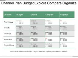 Channel Plan Budget Explore Compare Organize