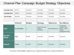 Channel Plan Campaign Budget Strategy Objectives