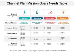 Channel Plan Mission Goals Needs Table