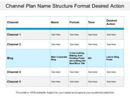 Channel Plan Name Structure Format Desired Action