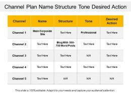 Channel Plan Name Structure Tone Desired Action