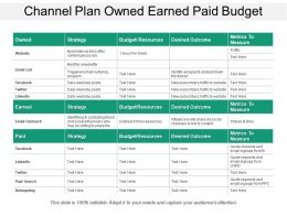 Channel Plan Owned Earned Paid Budget